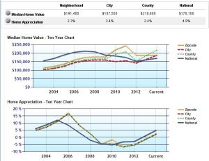 Sandpoint Idaho home values rise