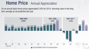 Annual Home Price Appreciation